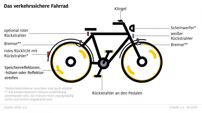 Verkehrssicheres Fahrrad. Foto: ADAC